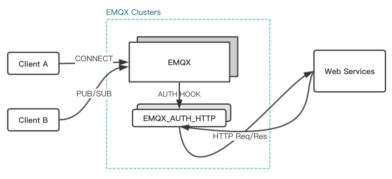 emqx_auth_http.png
