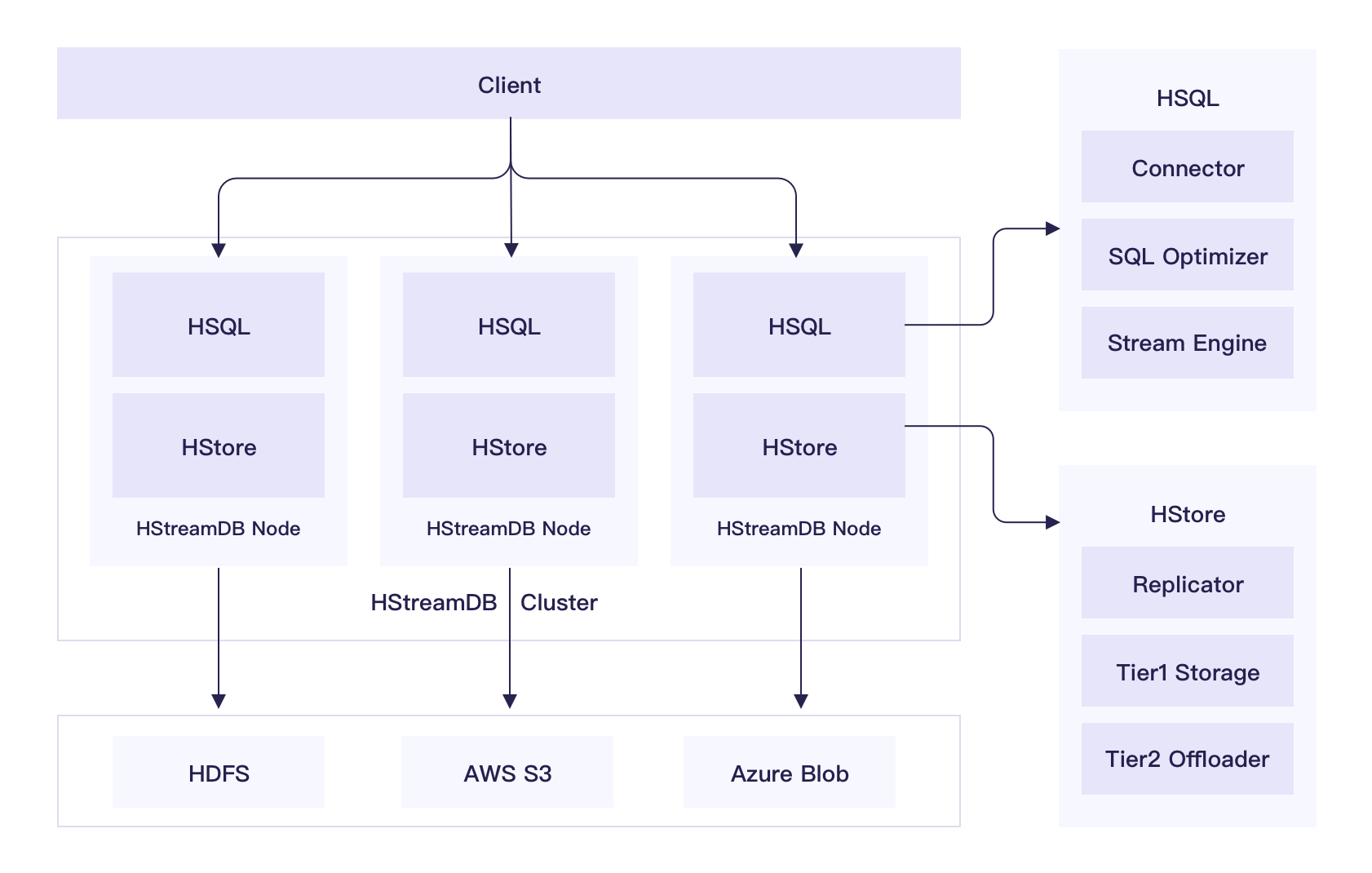 HStreamDB Structure Overview